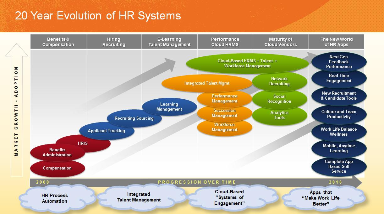 Hr tech is evolving rapidly can hr keep pace what does the future look like pooptronica