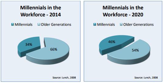 millenials in the workforce