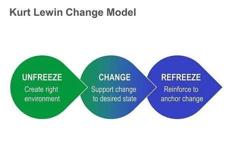 Lewin's+Change+Management+Model