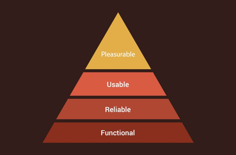 Maslow's Hierarchy of Needs Theory in UX-UI Design
